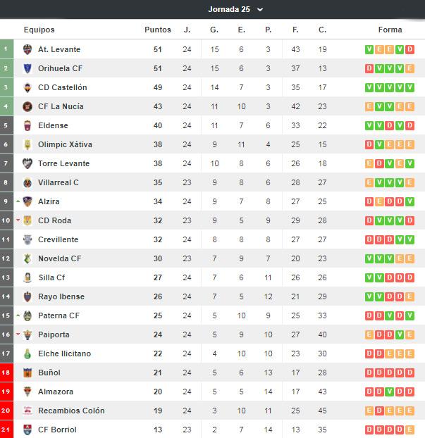 http://www.resultados-futbol.com/tercera/grupo6