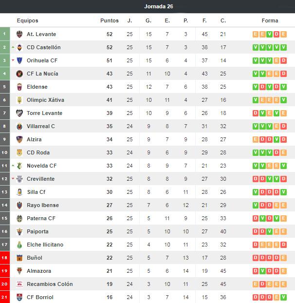fuente: resultados-futbol.com