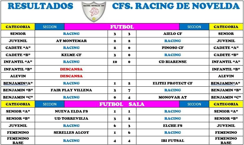 resultados_racing