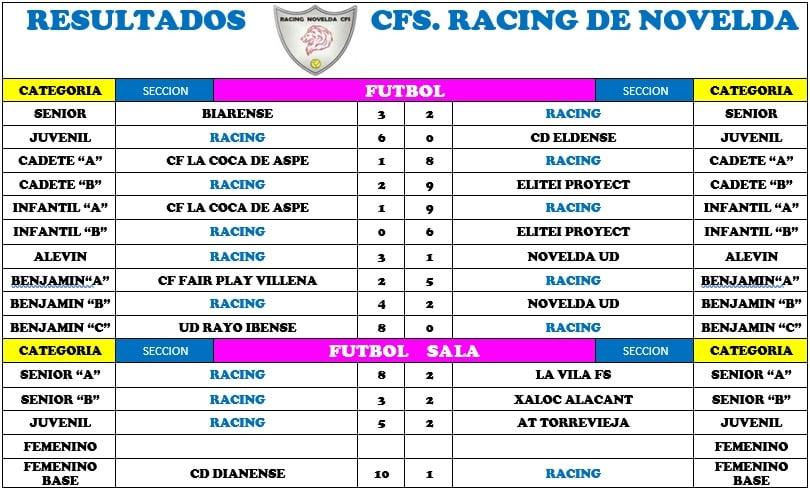 2019.12.01 resultados racing